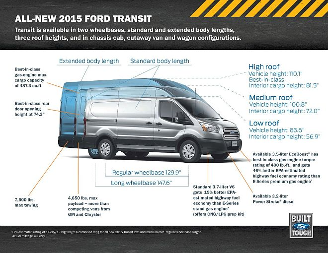 2015 Ford Transit Highlights